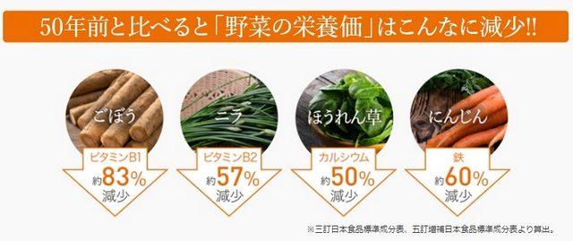50年前と比べて野菜の栄養価は減少